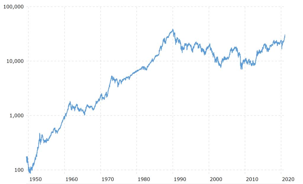 日経平均1949-2020