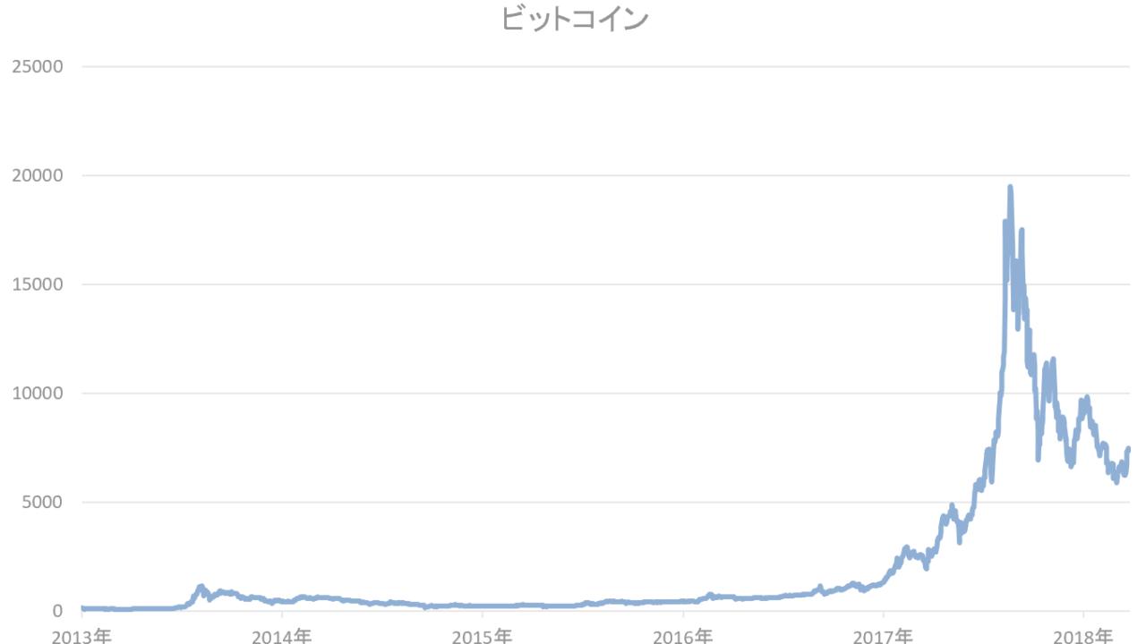 ビットコインの推移