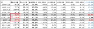 中長期の株と金の相関