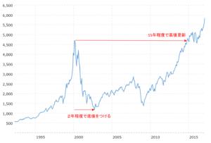 インターネットバブル時のNASDAQの株価
