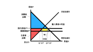 輸入制限の余剰分析