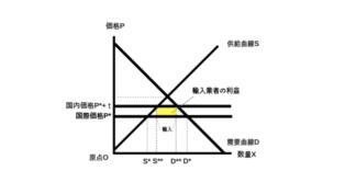 輸入制限の余剰分析輸入業者の利益