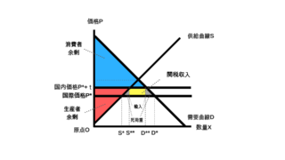 関税の余剰分析