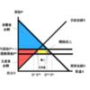 関税の余剰分析|経済学の関税政策の効果は死荷重を生じる