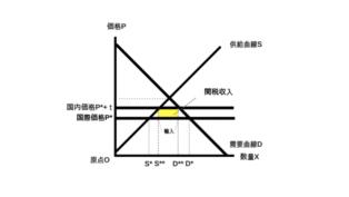 関税の余剰分析関税収入