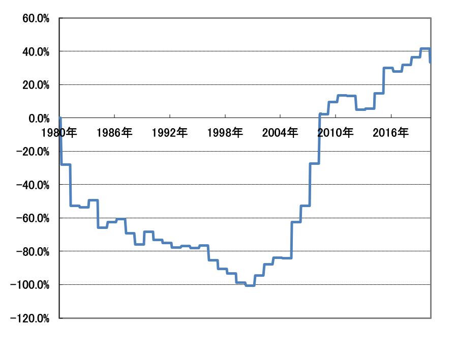 金の年末年始のアノマリー検証超長期