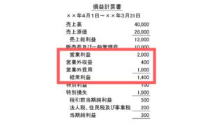 PLのひな形の営業利益、営業外損益、経常利益の図