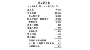 損益計算書のひな形