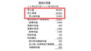損益計算書のひな形における売上高、売上原価、売上総利益の図