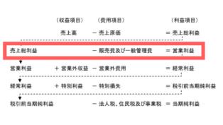 PLの売上総利益-販管費=営業利益の図