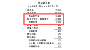 PLのひな形の売上総利益、販管費、営業利益の図