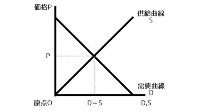 経済学・市場均衡のグラフ