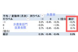 非農業部門就業者数とFX