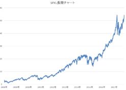 SPXL長期チャート