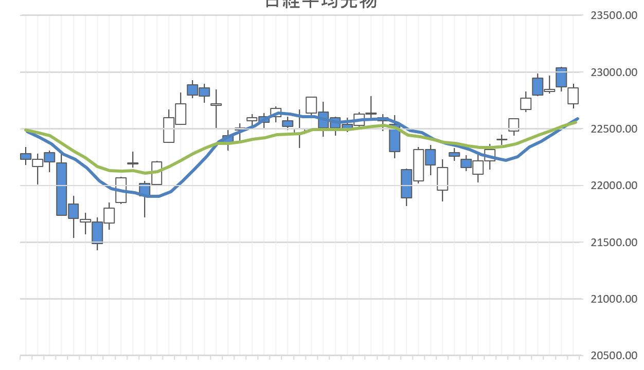 単純移動平均と指数平滑移動平均