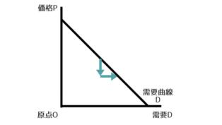 需要曲線のグラフ