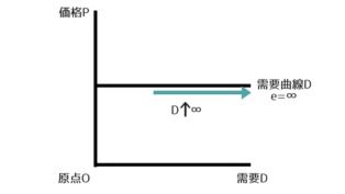 需要の価格弾力性が無限大のグラフ