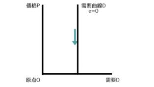 需要の価格弾力性がゼロのグラフ
