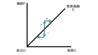 ギッフェン財の需要曲線