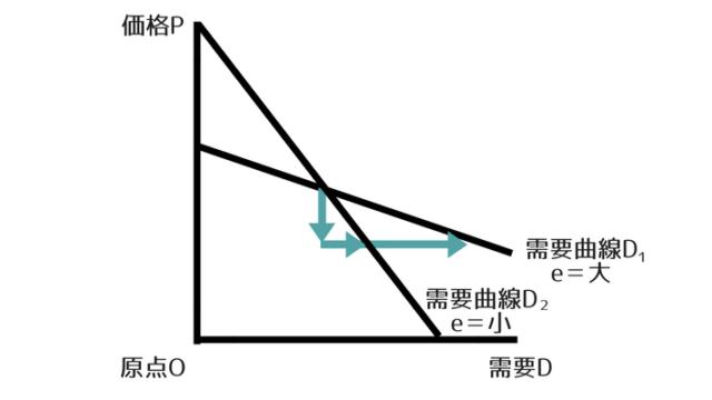 需要の価格弾力性のグラフ
