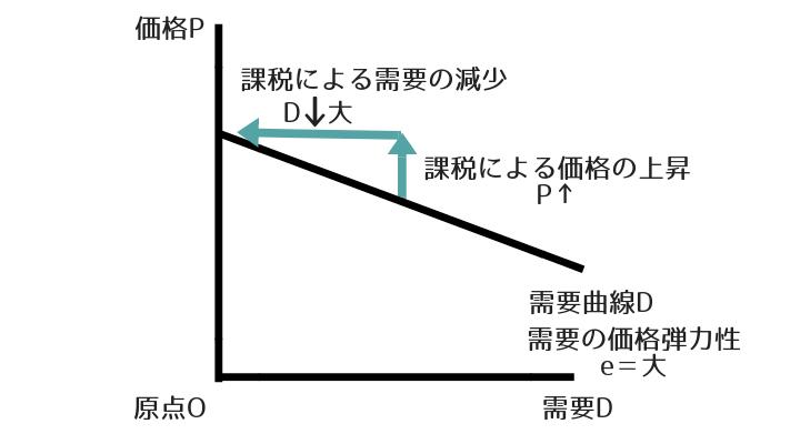 価格 弾力 性 計算