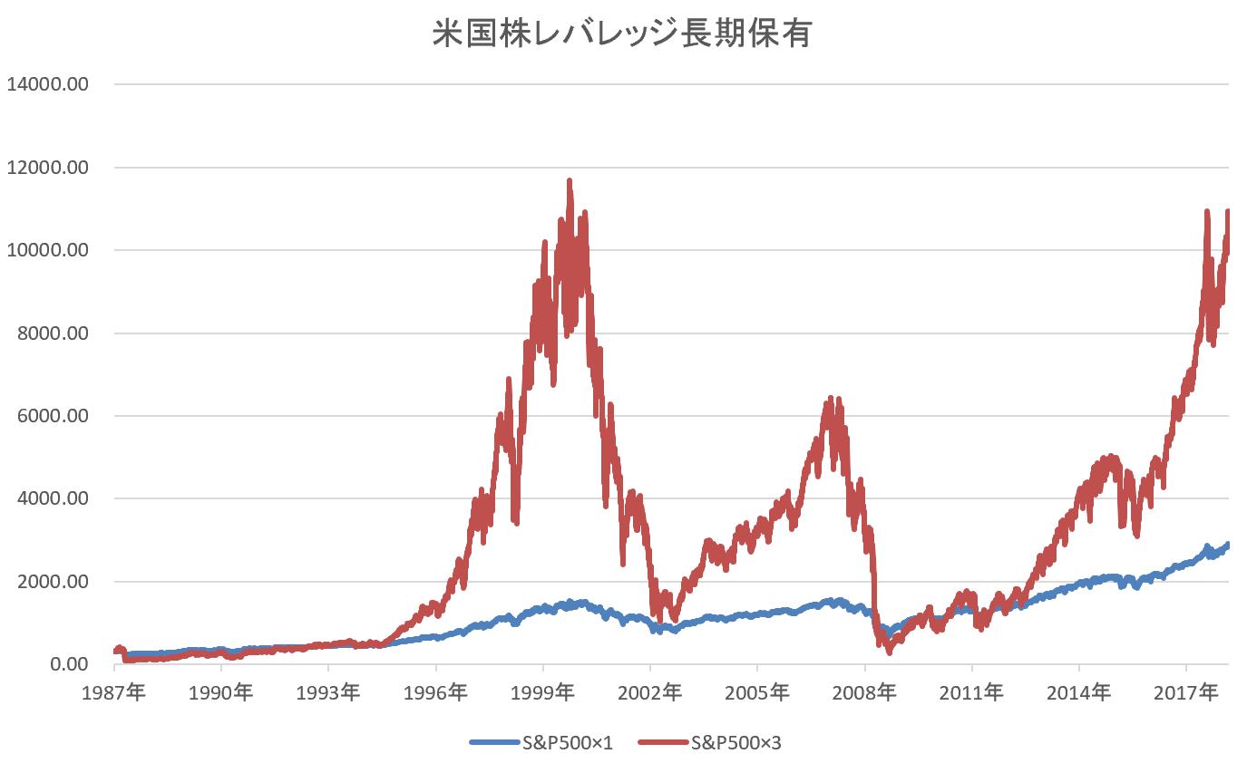 S&P500レバレッジ3倍