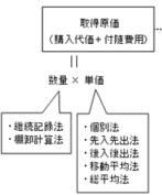 会計学の棚卸資産の計算(数量×単価)の図