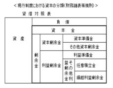 財務諸表等規則の資本会計における資本の分類