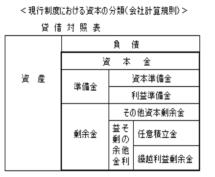 会社計算規則における資本会計の資本の分類