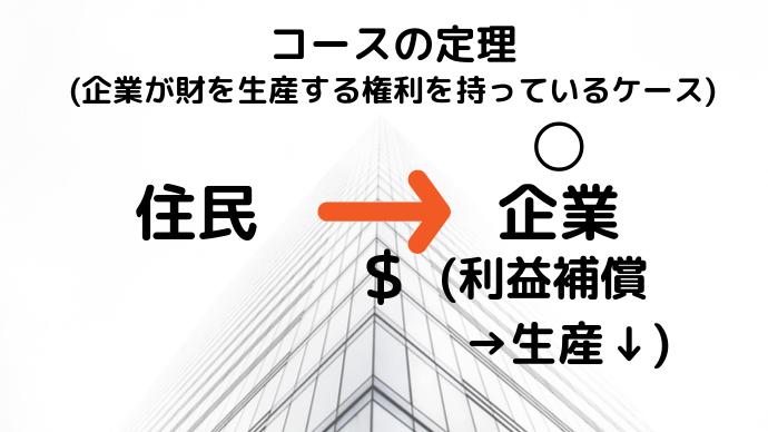 コースの定理の図(企業側)
