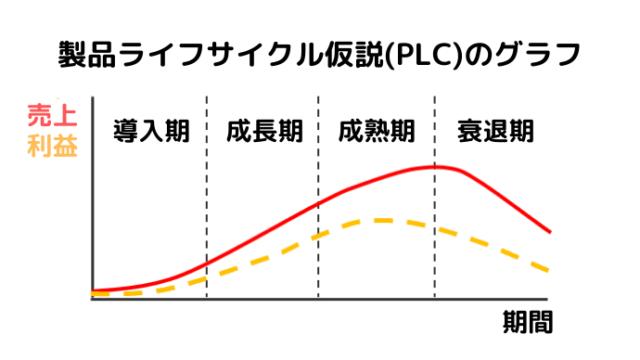 製品ライフサイクル仮説のグラフの画像