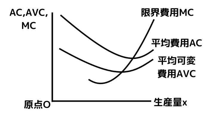 U字型の平均費用ACと平均可変費用AVCと限界費用MC