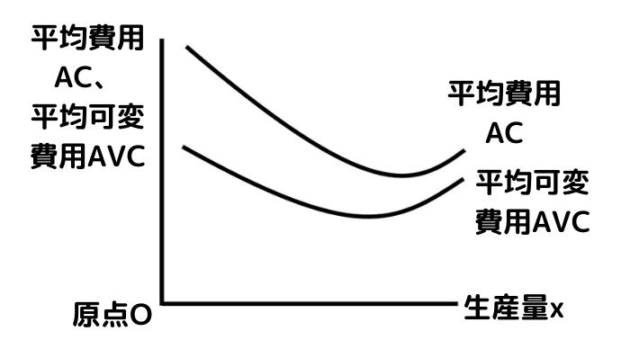 U字型の平均費用ACと平均可変費用AVC