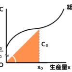 平均費用ACは原点Oからの直線の傾き