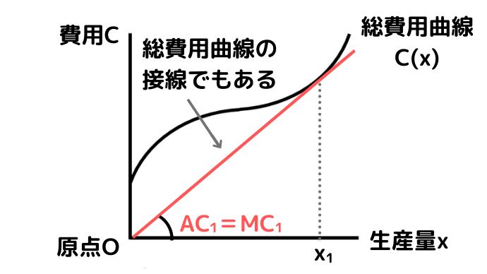 平均費用ACの最小点で接線の傾きMC=AC