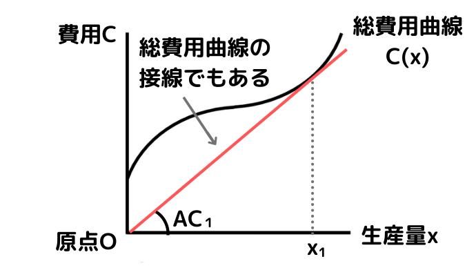 平均費用ACの最小点=総費用曲線の接線