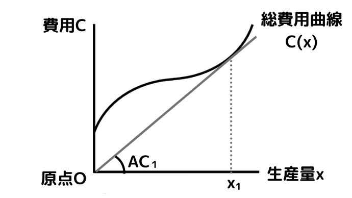 平均費用ACの最小点のグラフ