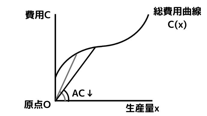 ケインズ(短期)で平均費用ACは逓減(低減)する