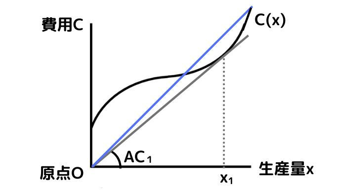平均費用ACが逓増(上昇)するグラフ