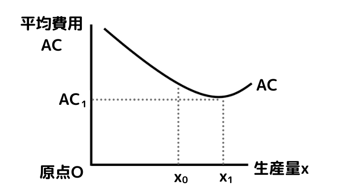 U字型の平均費用ACの左側