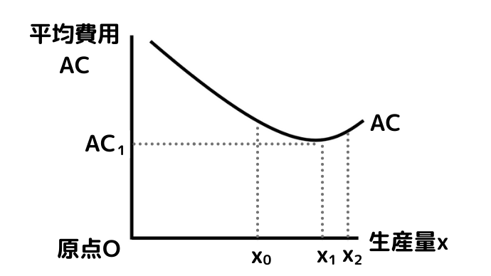 U字型の平均費用ACの右側