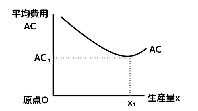 U字型の平均費用ACの最小点(最低点)のグラフ