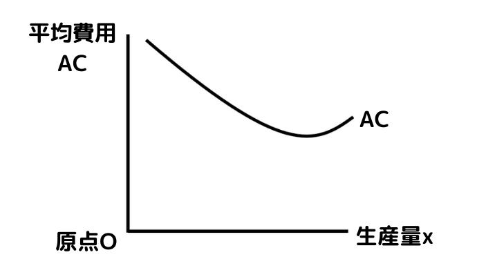 U字型の平均費用ACのグラフ