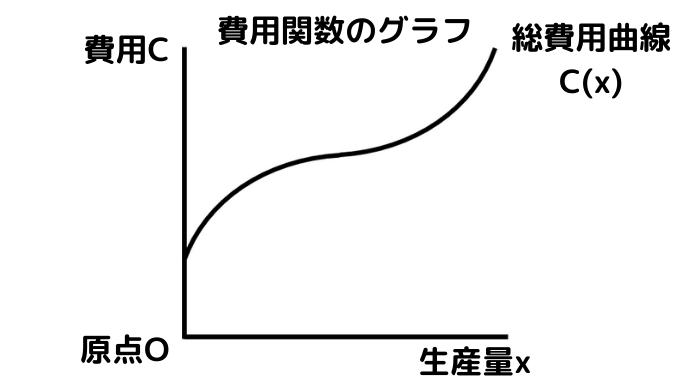 費用関数(総費用曲線)の逆S字のグラフ