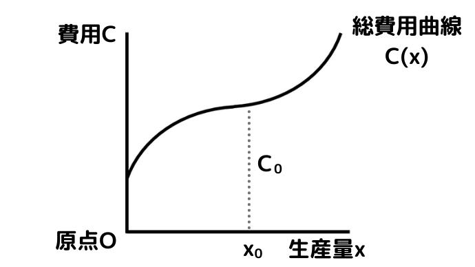 費用関数(総費用曲線)のグラフの読み方