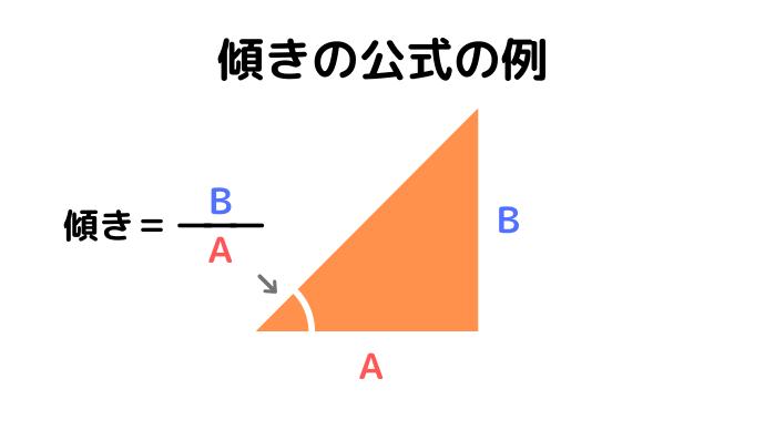 傾きの公式の例(傾き=A分のB)