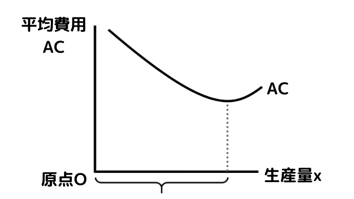 平均費用ACのグラフで規模の経済性が働く領域