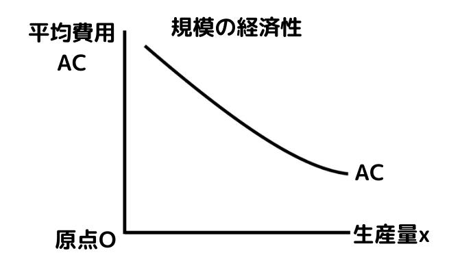 規模の経済性のグラフ