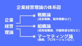 中小企業診断士試験・企業経営理論の体系図の画像